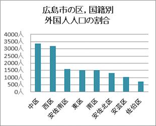 外国人人口の割合_コラム